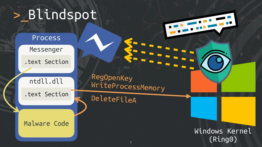>_Blindspot !7 Process Malware Code Messenger ....
