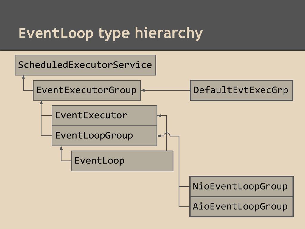 EventLoop type hierarchy ScheduledExecutorServi...