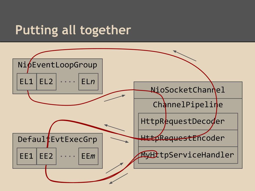 Putting all together NioEventLoopGroup NioSocke...