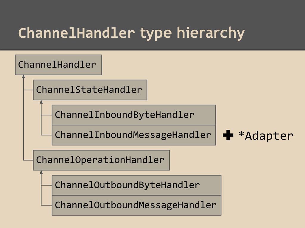 ChannelHandler type hierarchy ChannelHandler Ch...