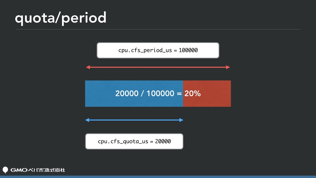 quota/period cpu.cfs_period_us = 100000 cpu.cfs...