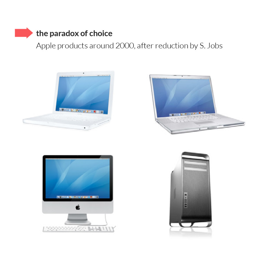 the paradox of choice Apple products around 200...
