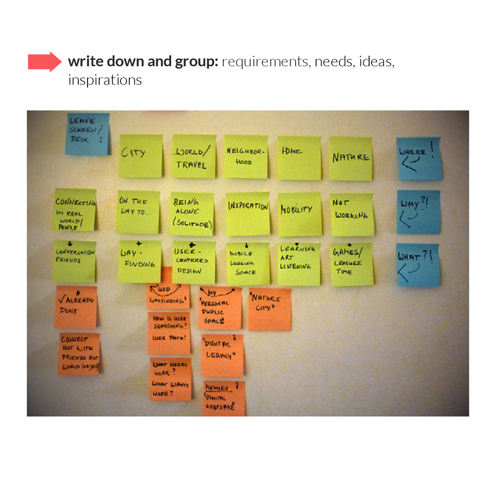 write down and group: requirements, needs, idea...