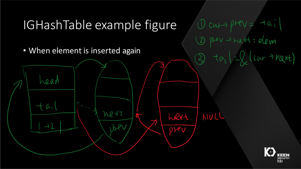 IGHashTable example figure • When element is in...