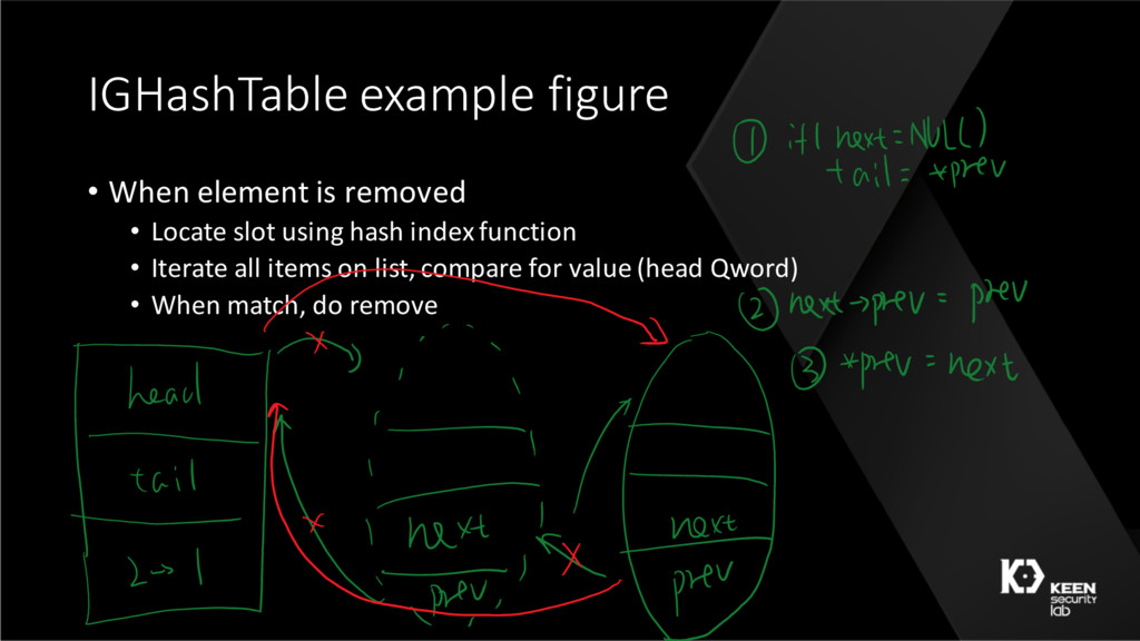 IGHashTable example figure • When element is re...