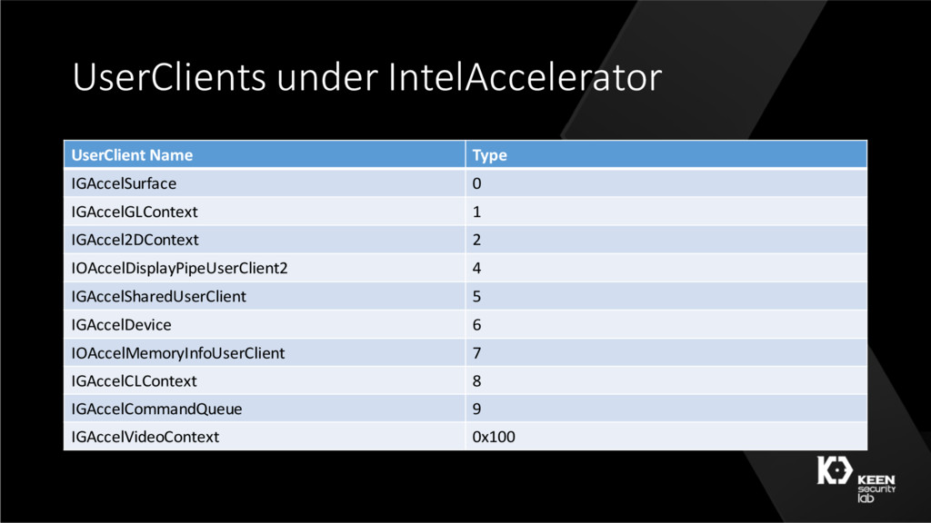 UserClients under IntelAccelerator UserClient N...