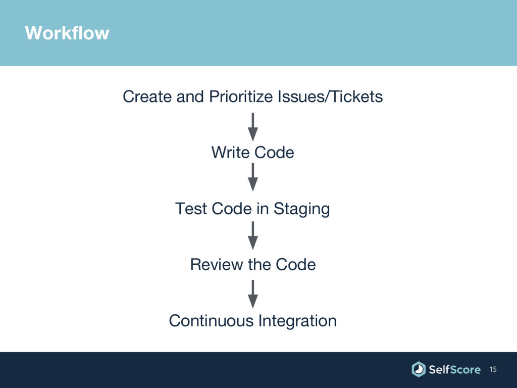 Create and Prioritize Issues/Tickets Write Code...