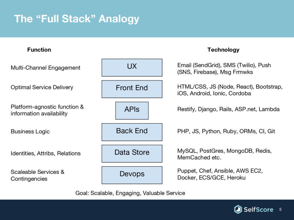 "The ""Full Stack"" Analogy 5 Front End Back End D..."