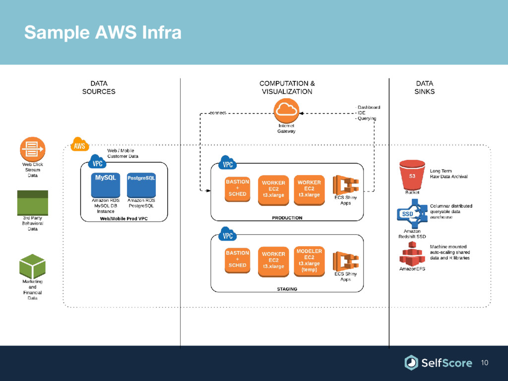 Sample AWS Infra 10