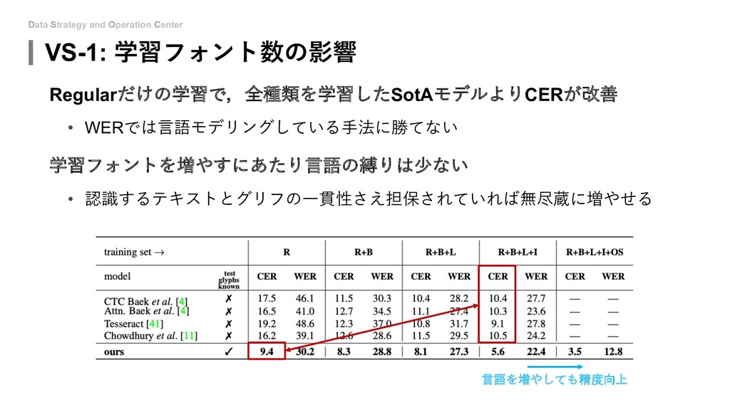 Data Strategy and Operation Center VS-1: 学習フォント...