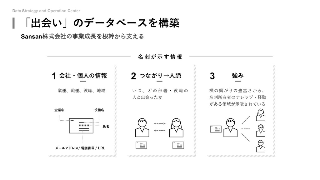 Data Strategy and Operation Center 名 刺 が ⽰ す 情 ...