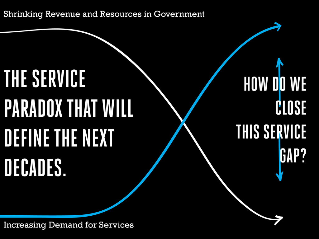 Increasing Demand for Services Shrinking Revenu...