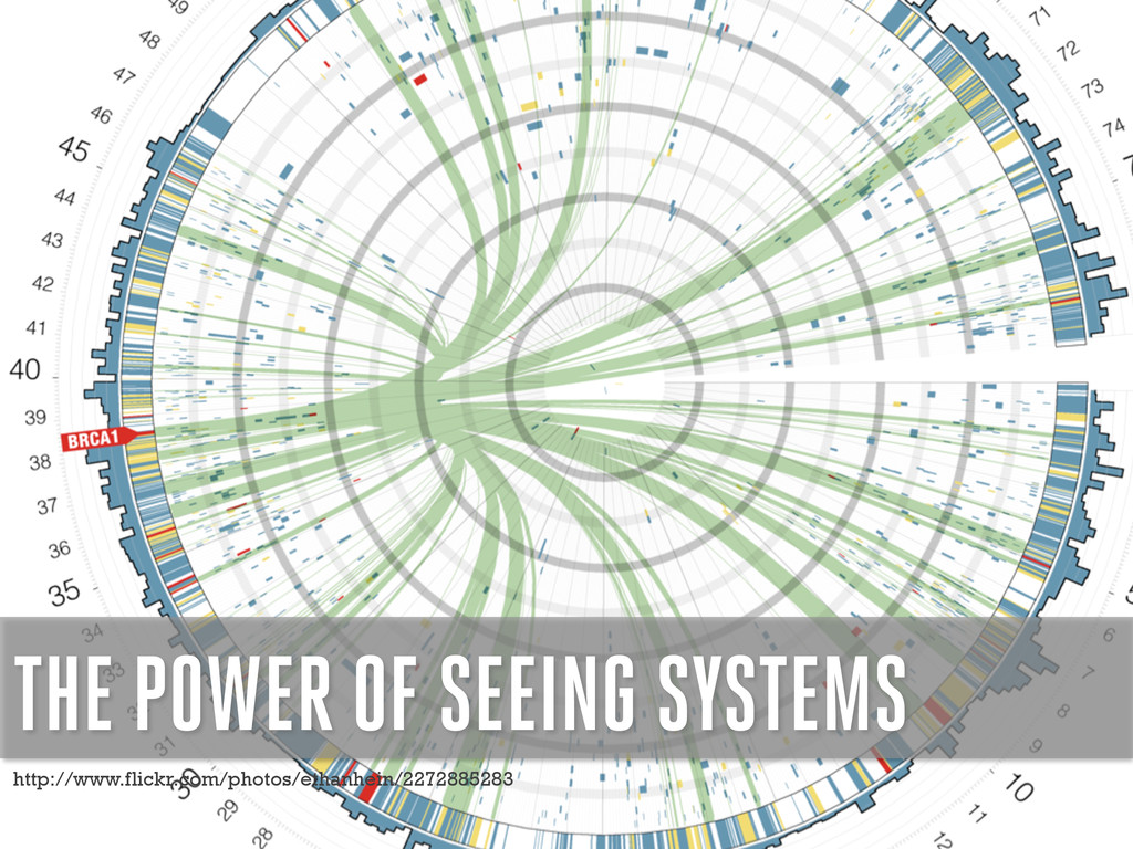 THE POWER OF SEEING SYSTEMS http://www.flickr.c...