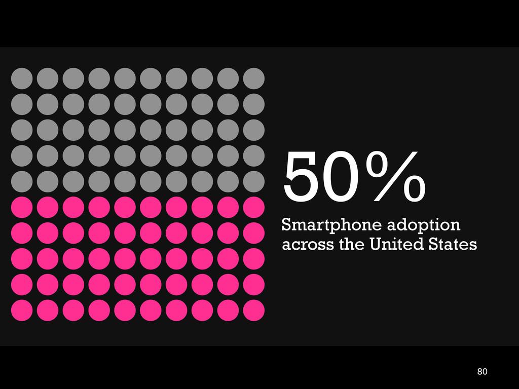 80 50% Smartphone adoption across the United St...