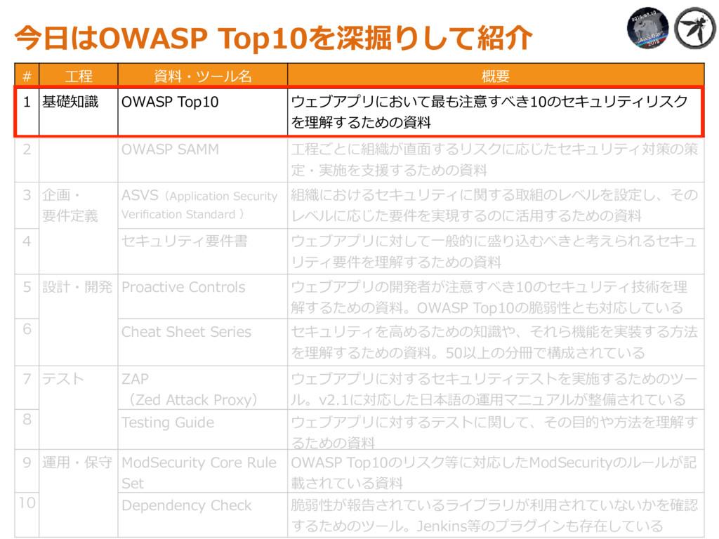 今⽇はOWASP Top10を深掘りして紹介 # ⼯程 資料・ツール名 概要 1 基礎知識 O...