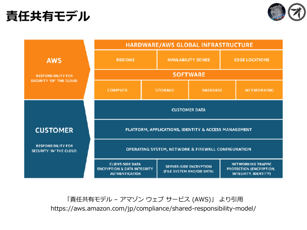責任共有モデル 「責任共有モデル – アマゾン ウェブ サービス (AWS)」 より引⽤ ht...