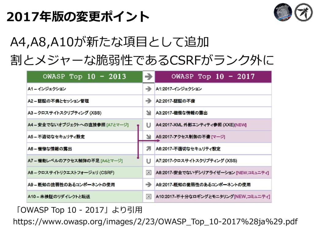 2017年版の変更ポイント 「OWASP Top 10 - 2017」より引⽤ https:/...