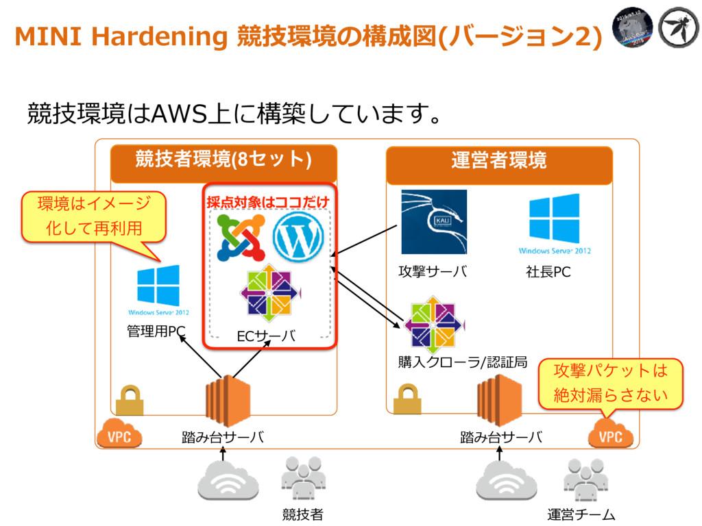 競技環境はAWS上に構築しています。 MINI Hardening 競技環境の構成図(バージョ...