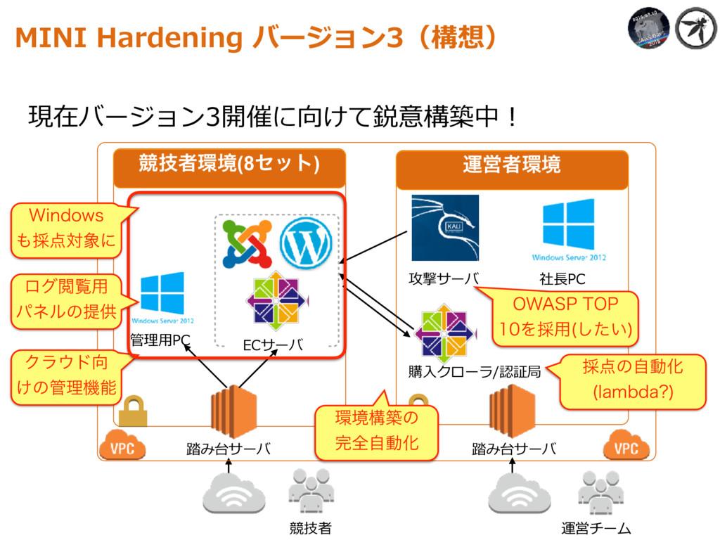 現在バージョン3開催に向けて鋭意構築中! MINI Hardening バージョン3(構想) ...