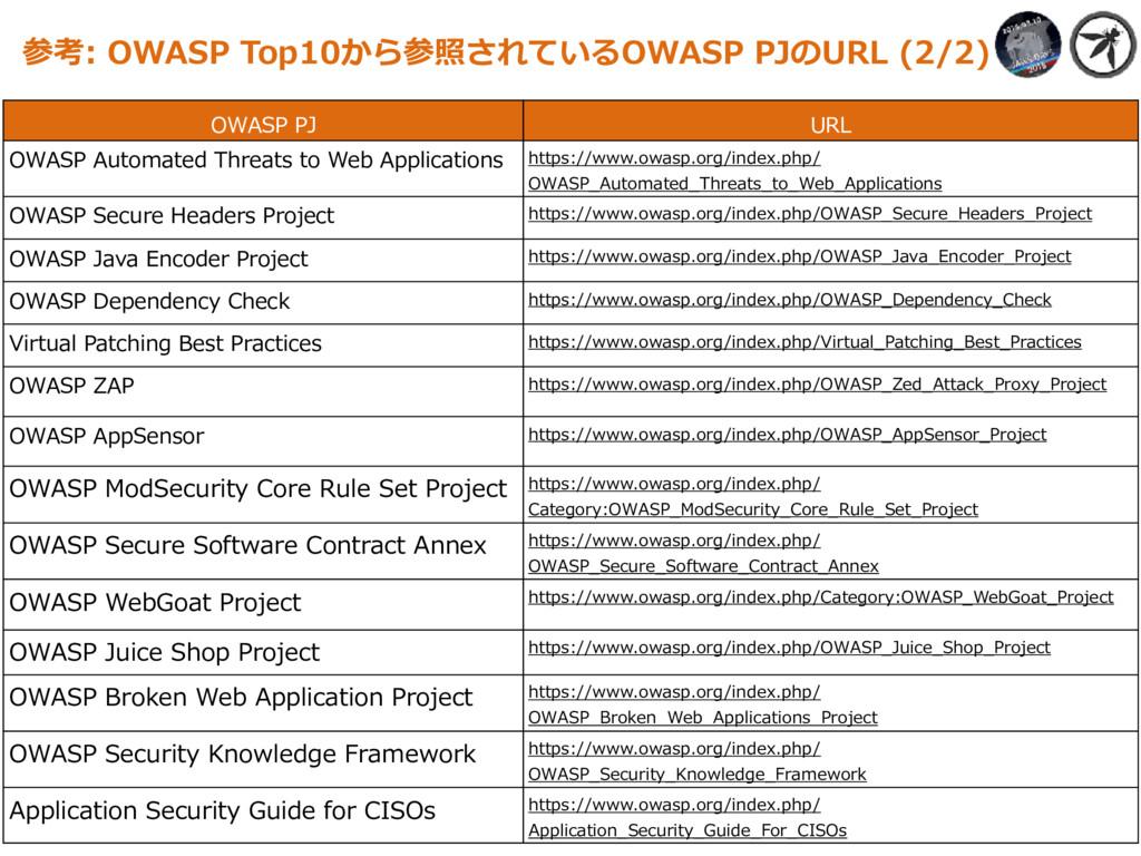 参考: OWASP Top10から参照されているOWASP PJのURL (2/2) OWAS...