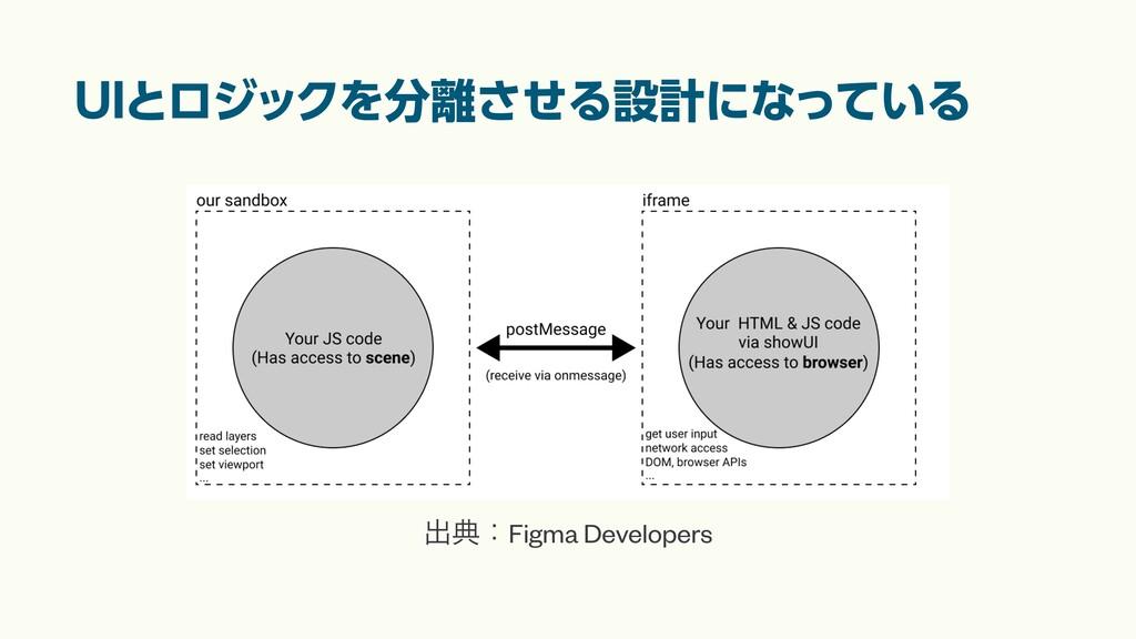 UIとロジックを分離させる設計になっている ग़యɿFigma Developers