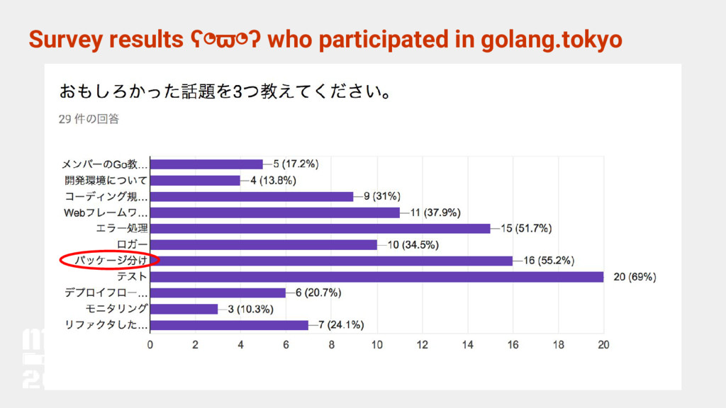 Survey results ʕ◔ϖ◔ʔ who participated in golang...