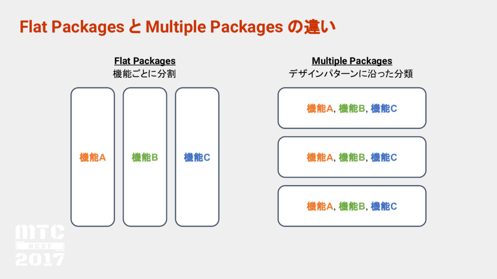 Flat Packages と Multiple Packages の違い 機能A 機能B 機...