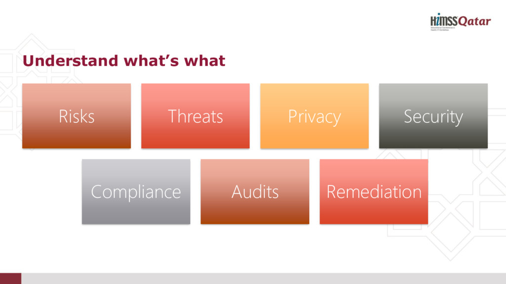 Risks Threats Privacy Security Compliance Audit...