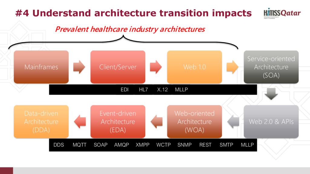 Mainframes Client/Server Web 1.0 Service-orient...