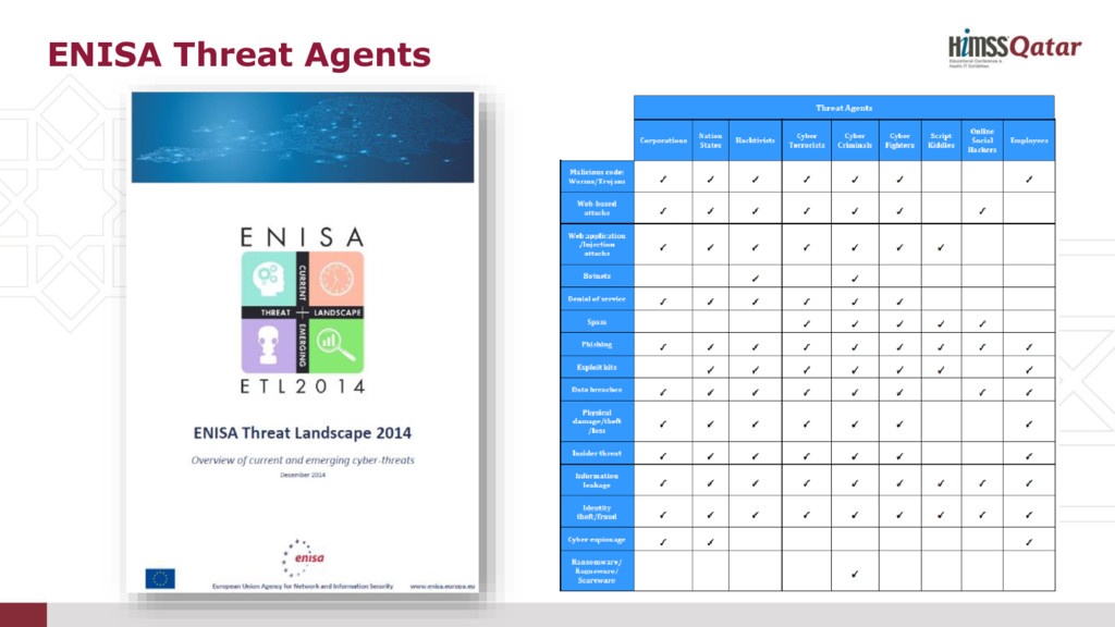 ENISA Threat Agents