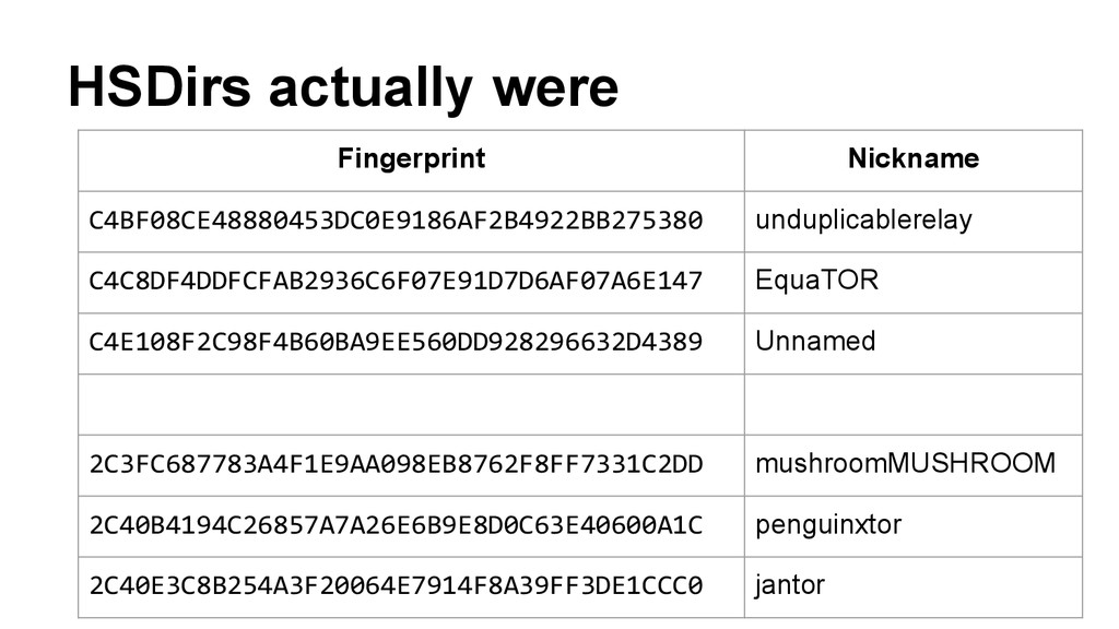 HSDirs actually were Fingerprint Nickname C4BF0...
