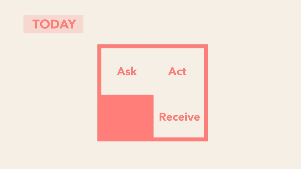 TODAY Ask Receive Act