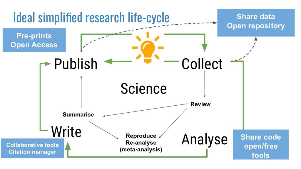 Science Collect Analyse Publish Write Ideal sim...