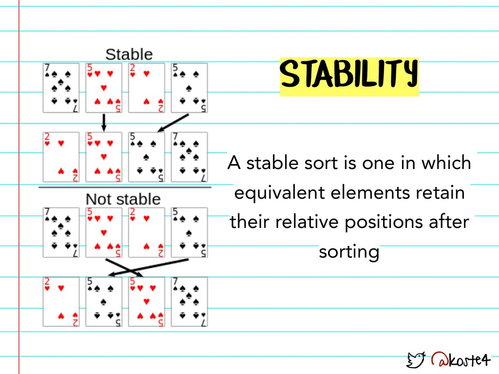 @koste4 STABILITY A stable sort is one in which...