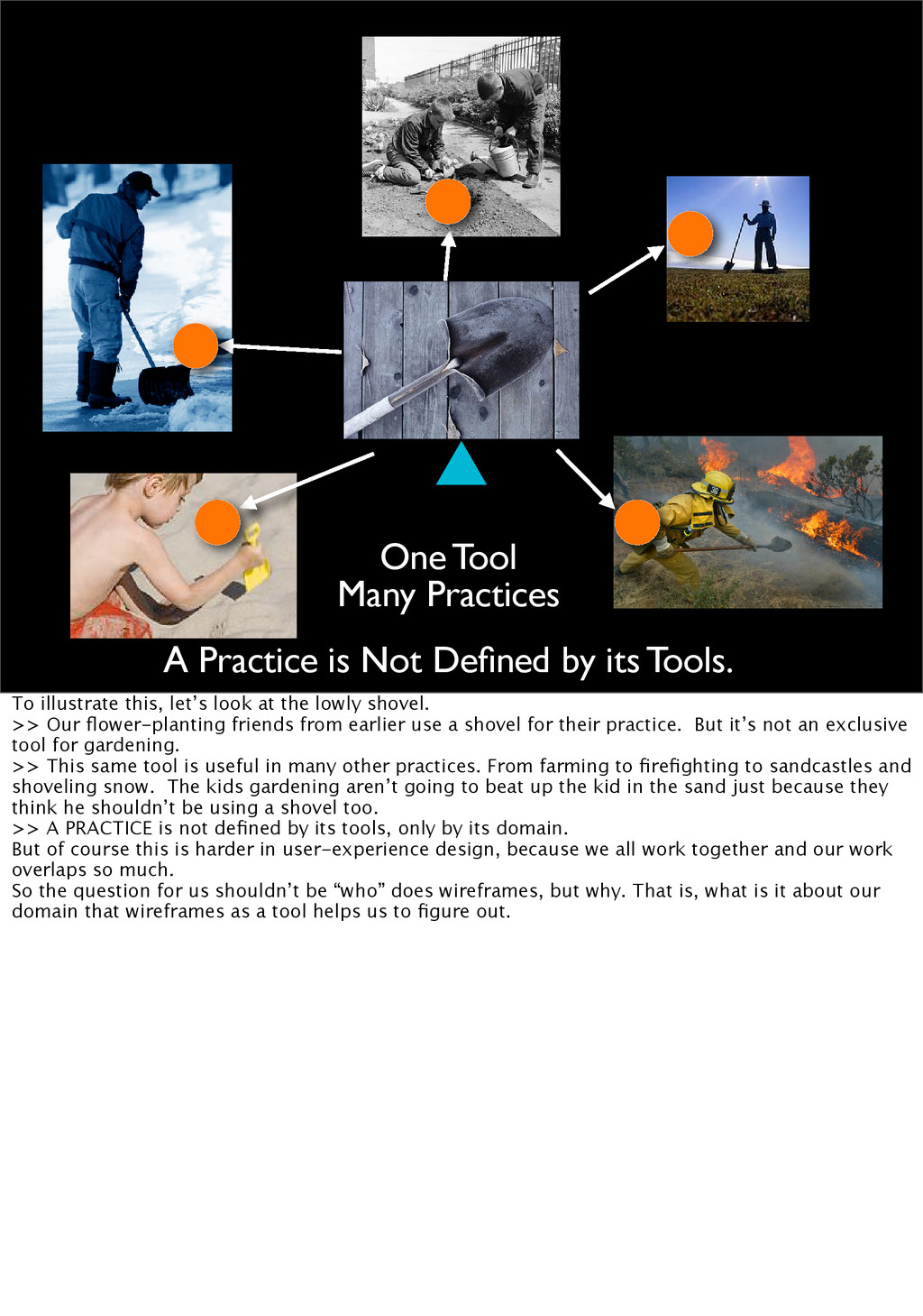 One Tool Many Practices A Practice is Not Define...