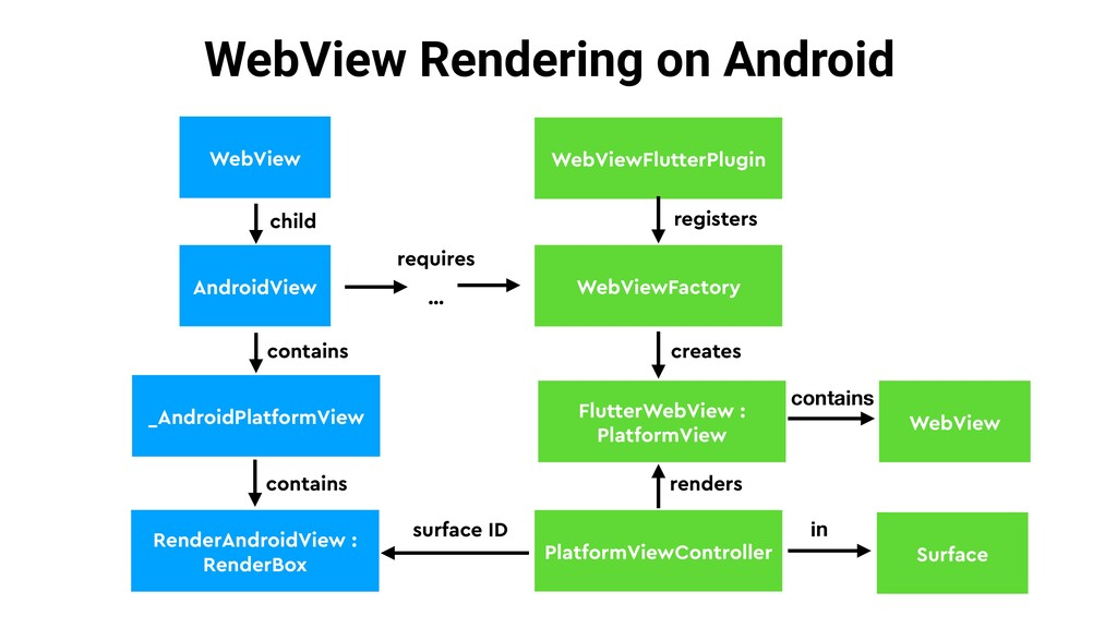 WebView Rendering on Android AndroidView _Andro...
