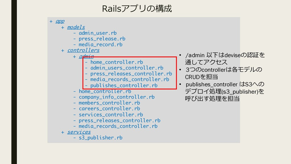 Railsアプリの構成 + app + models - admin_user.rb - pr...