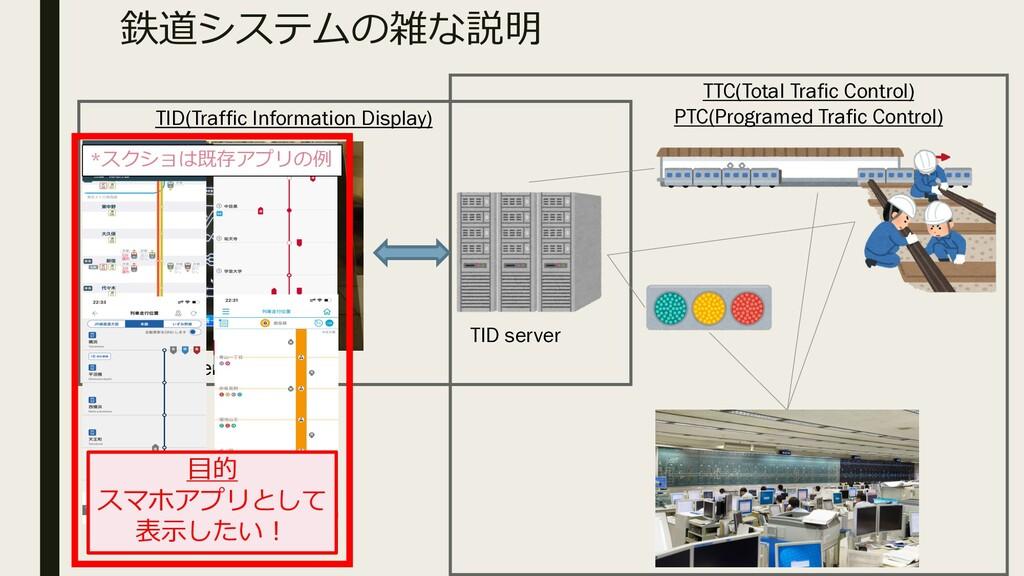 TTC(Total Trafic Control) PTC(Programed Trafic ...