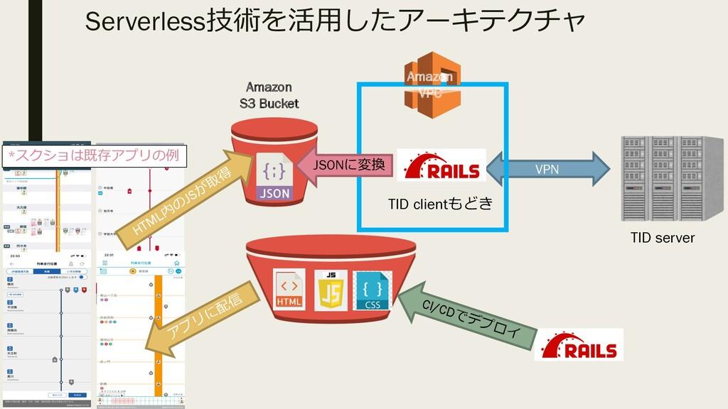 Serverless技術を活⽤したアーキテクチャ TID server TID clientも...