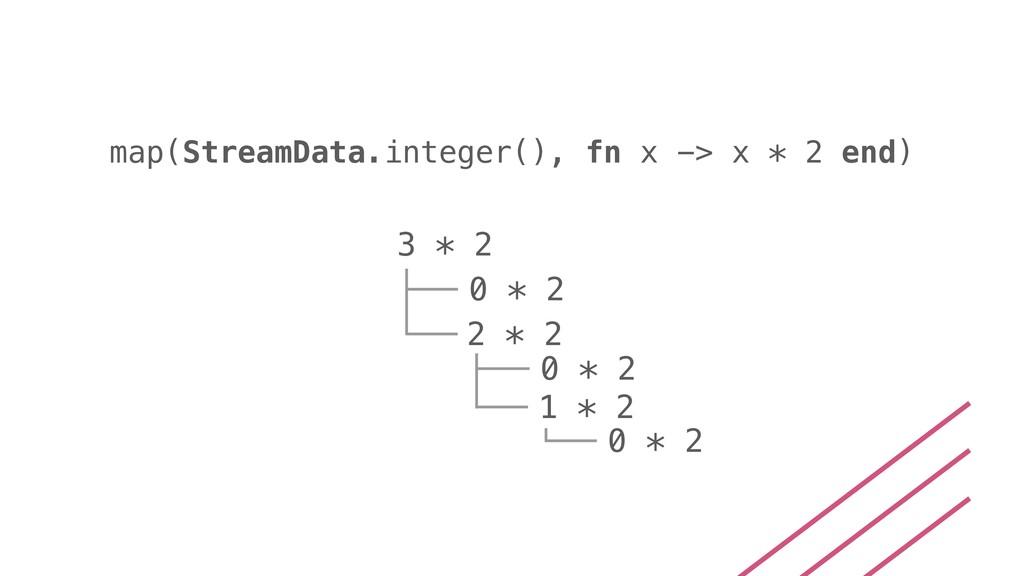 map(StreamData.integer(), fn x -> x * 2 end) 3 ...