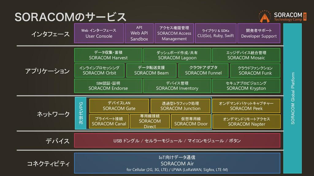 """403""""$0.ͷαʔϏε SORACOM Global Platform ライブラリ & SD..."""