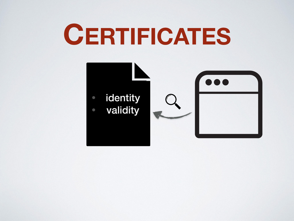 CERTIFICATES • identity • validity