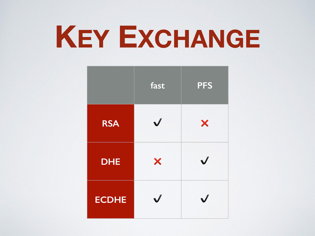KEY EXCHANGE fast PFS RSA ✔️ ❌ DHE ❌ ✔️ ECDHE ✔...
