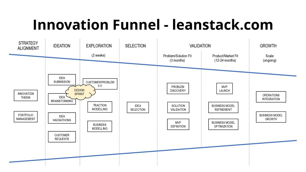 Innovation Funnel - leanstack.com OPERATIONS IN...