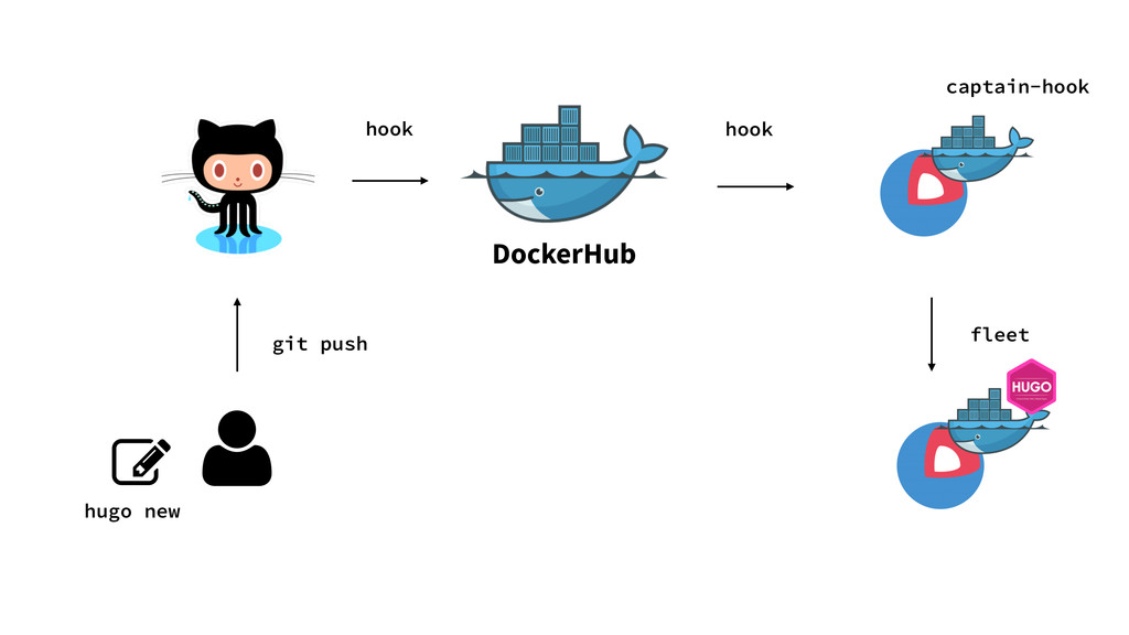 hugo new git push hook DockerHub hook captain-h...