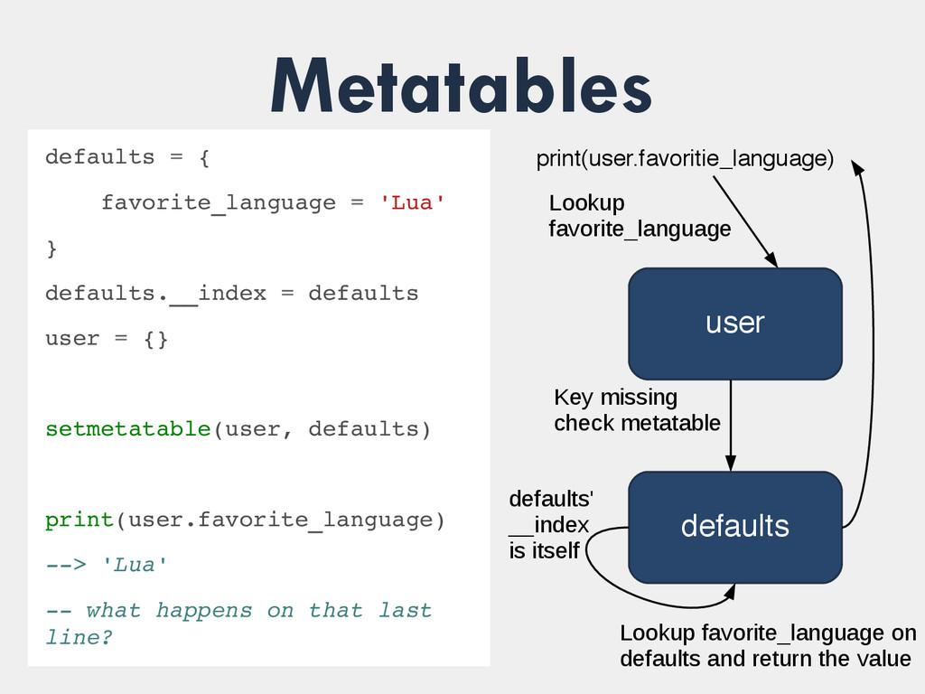 Metatables defaults defaults = { favorite_langu...