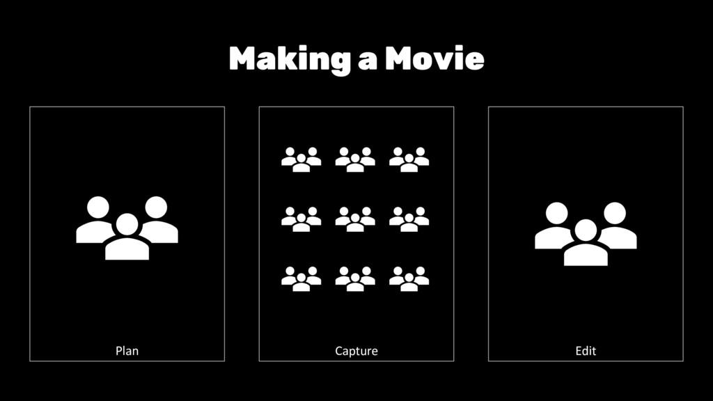 Making a Movie Plan Edit Capture