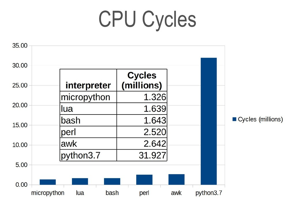 CPU Cycles