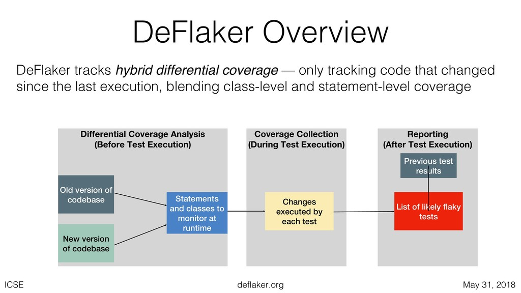 deflaker.org ICSE May 31, 2018 Coverage Collect...