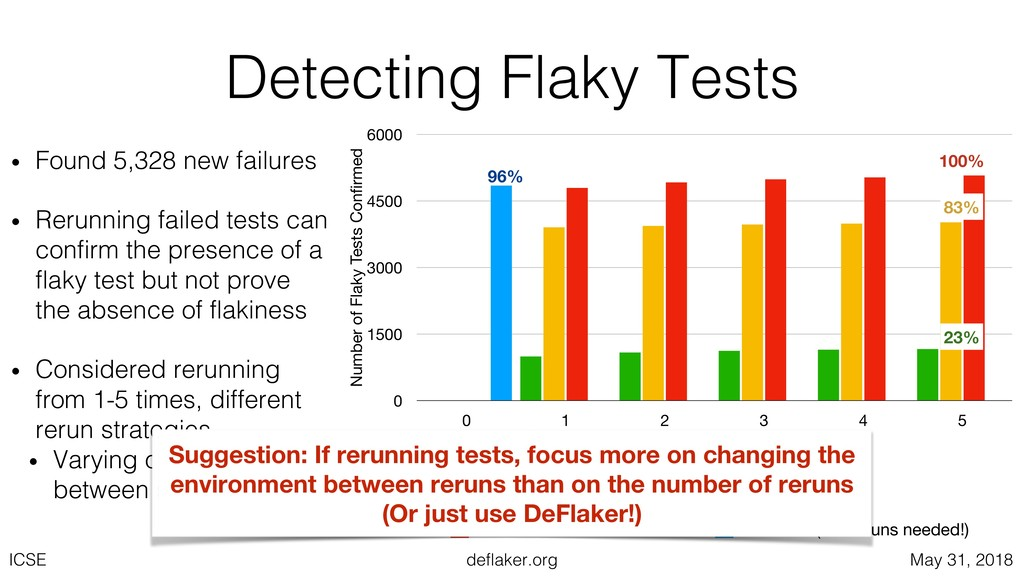 deflaker.org ICSE May 31, 2018 Detecting Flaky ...